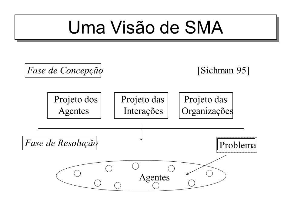 Uma Visão de SMA Fase de Concepção [Sichman 95] Projeto das